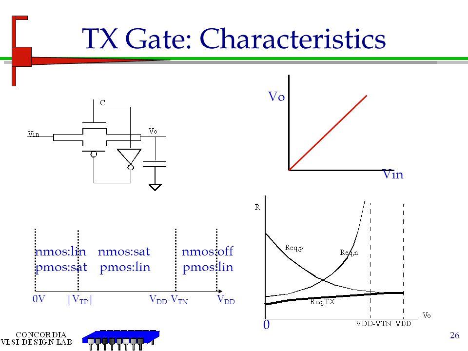 TX Gate: Characteristics