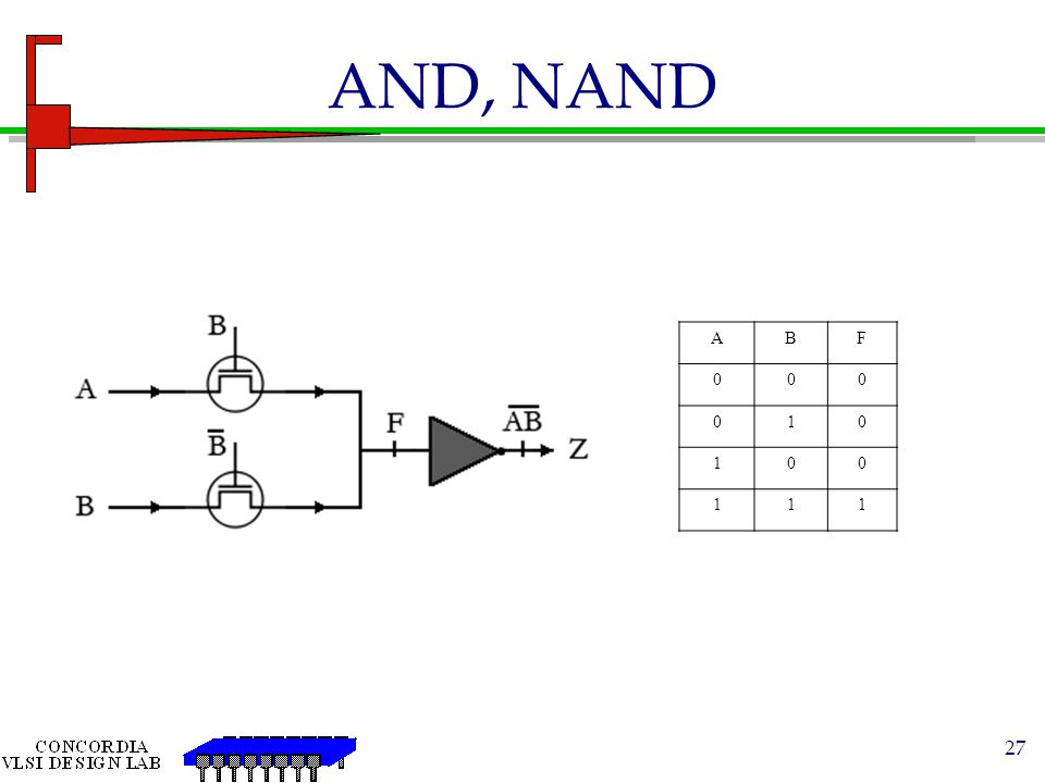 AND, NAND A B F 1