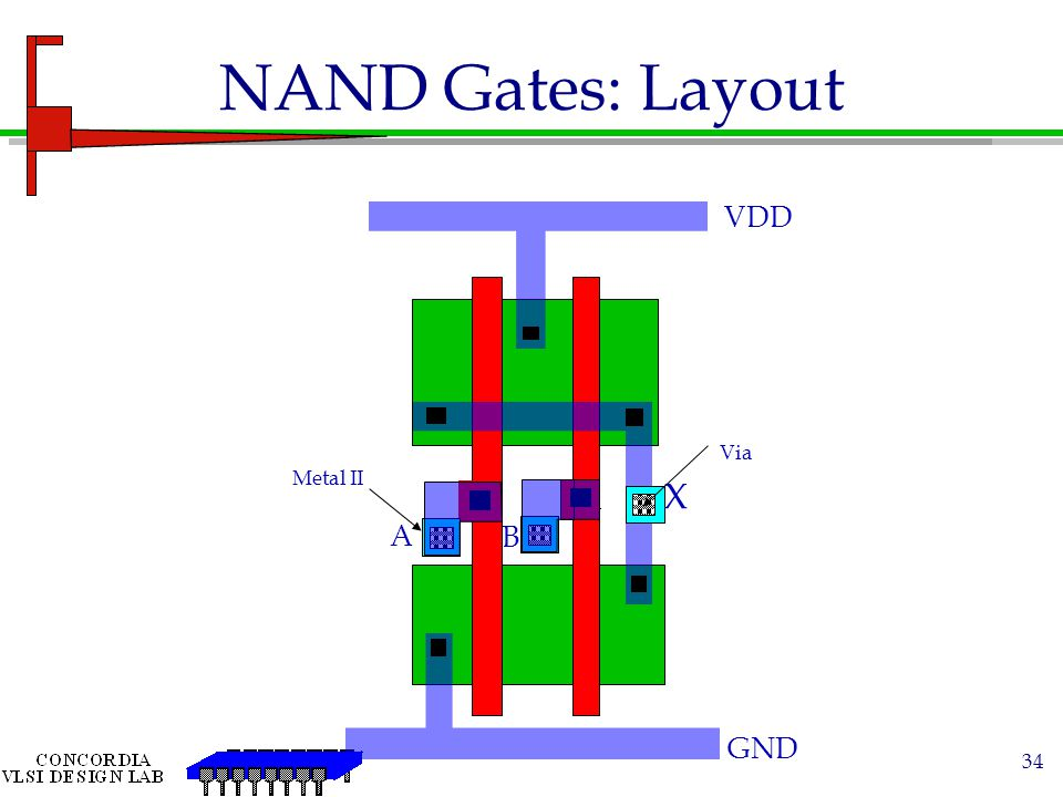 NAND Gates: Layout VDD Via Metal II X A B GND