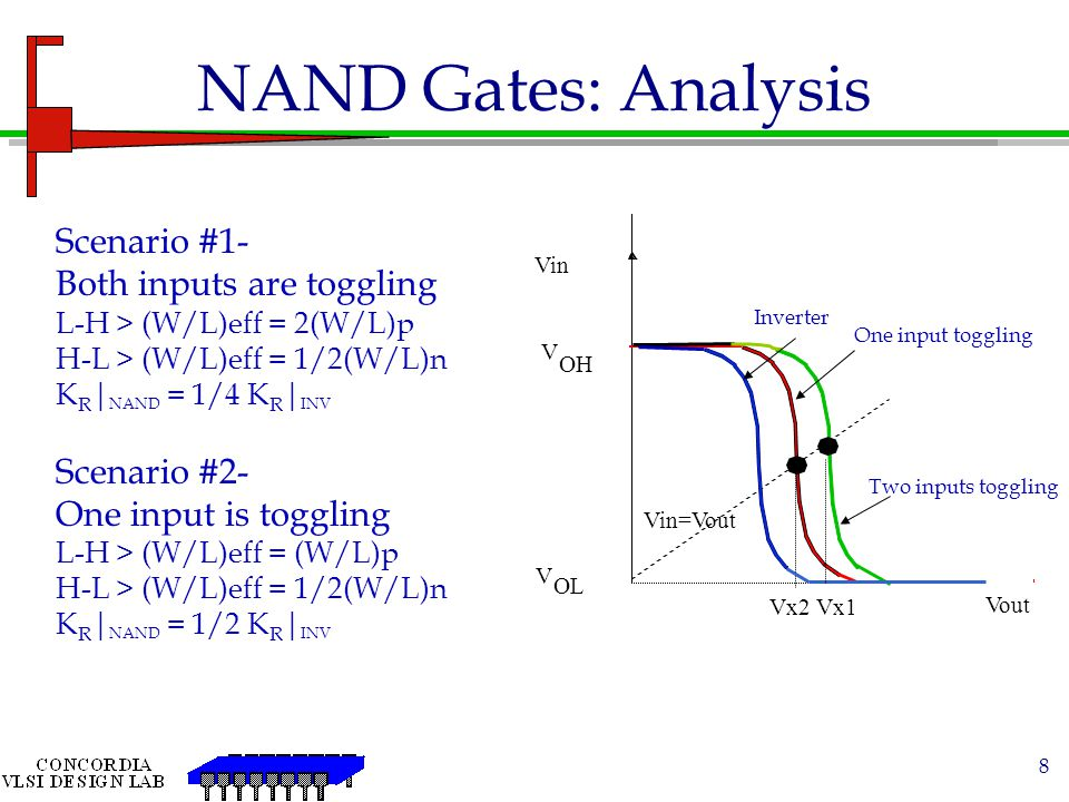 NAND Gates: Analysis Scenario #1- Both inputs are toggling