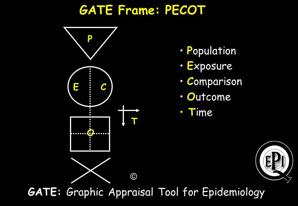 GATE Frame: PECOT Population Exposure Comparison Outcome Time