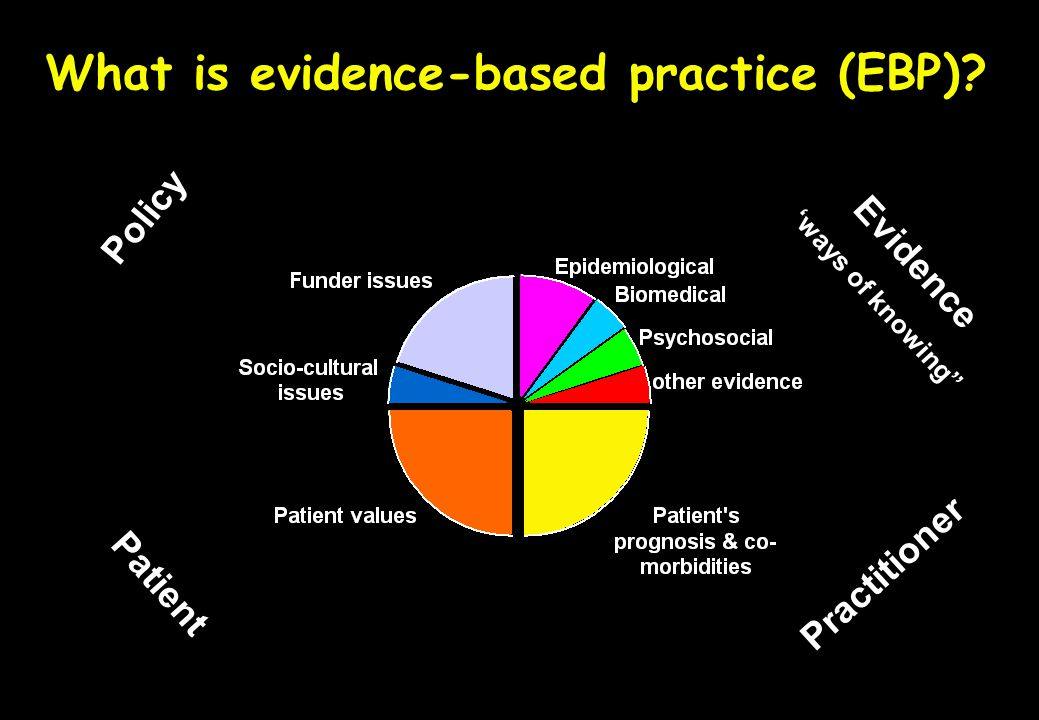 What is evidence-based practice (EBP)