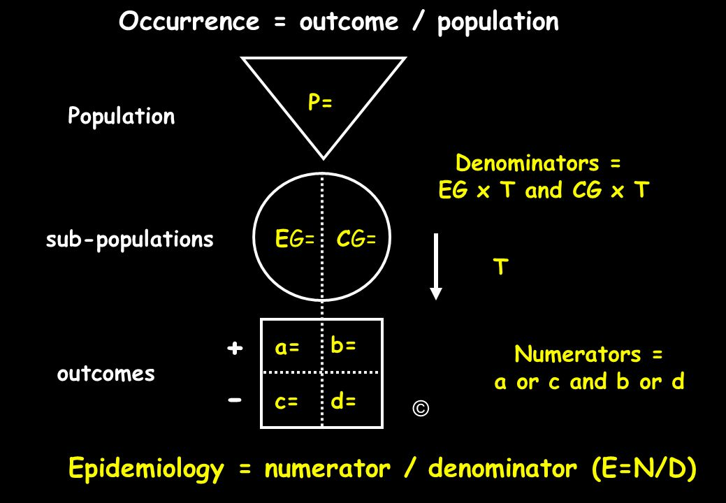 Denominators = EG x T and CG x T Numerators = a or c and b or d