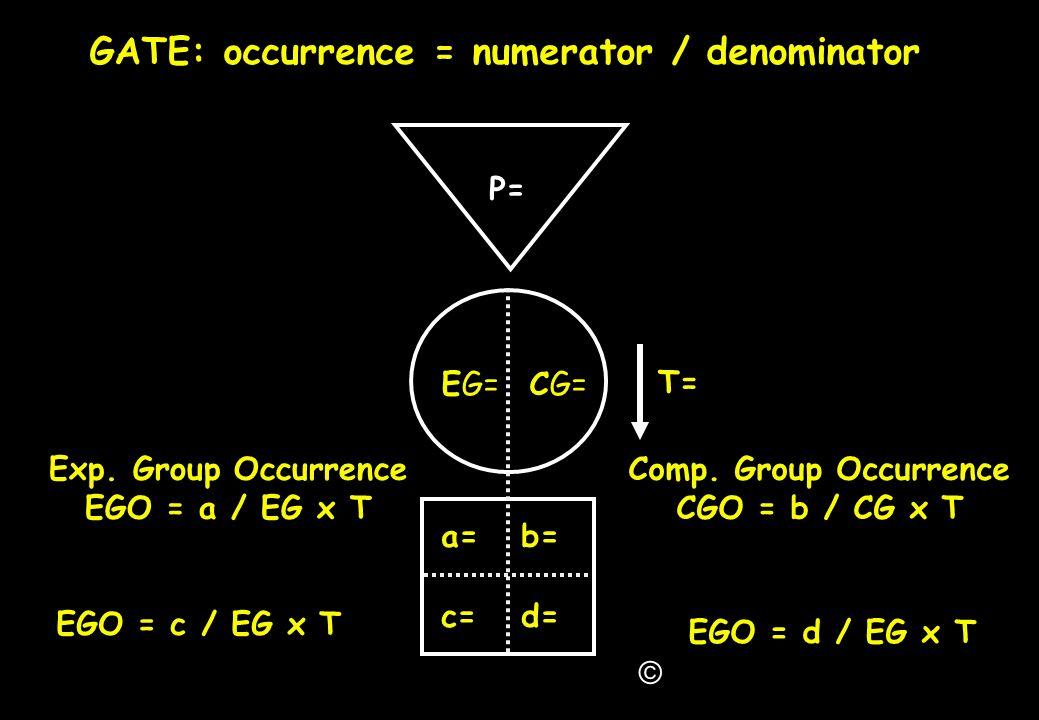 GATE: occurrence = numerator / denominator