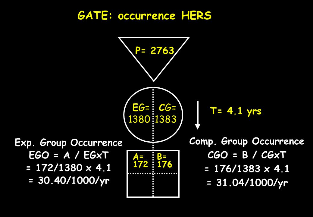 GATE: occurrence HERS P= 2763 T= 4.1 yrs EG= 1380 CG= 1383