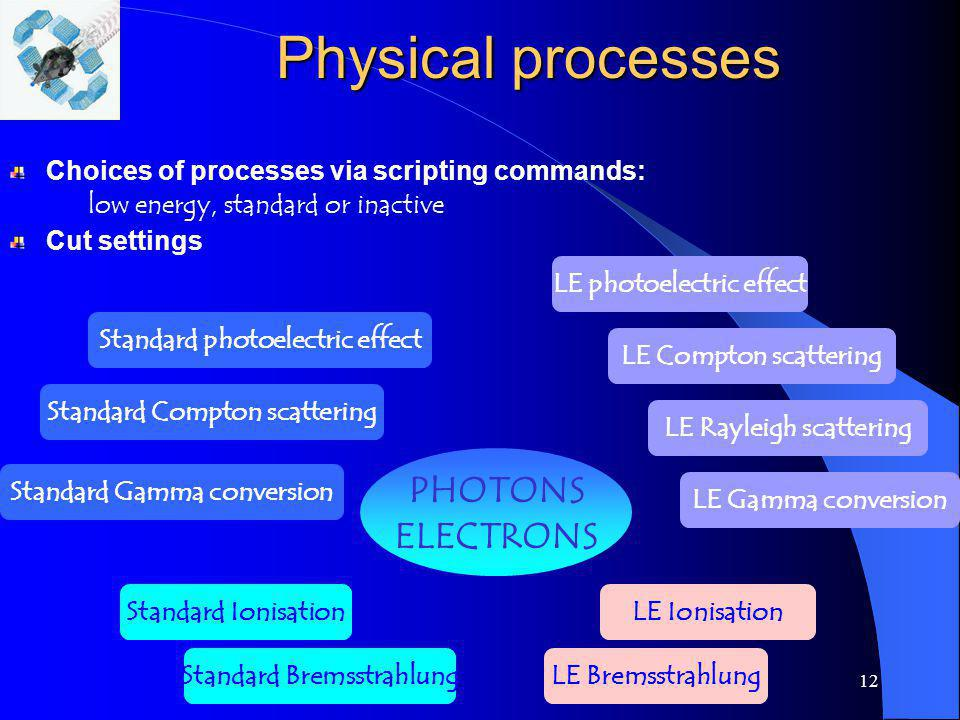 Physical processes PHOTONS ELECTRONS