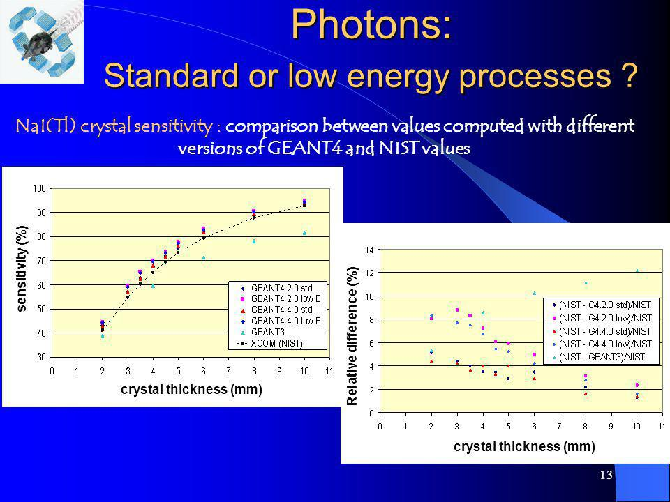Photons: Standard or low energy processes