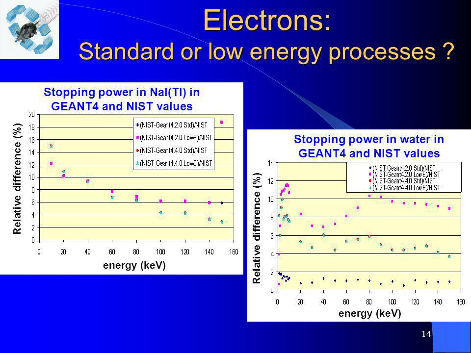 Electrons: Standard or low energy processes