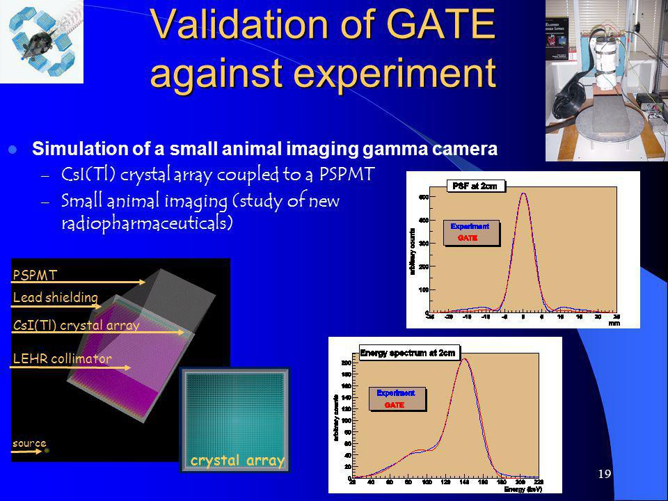 Validation of GATE against experiment