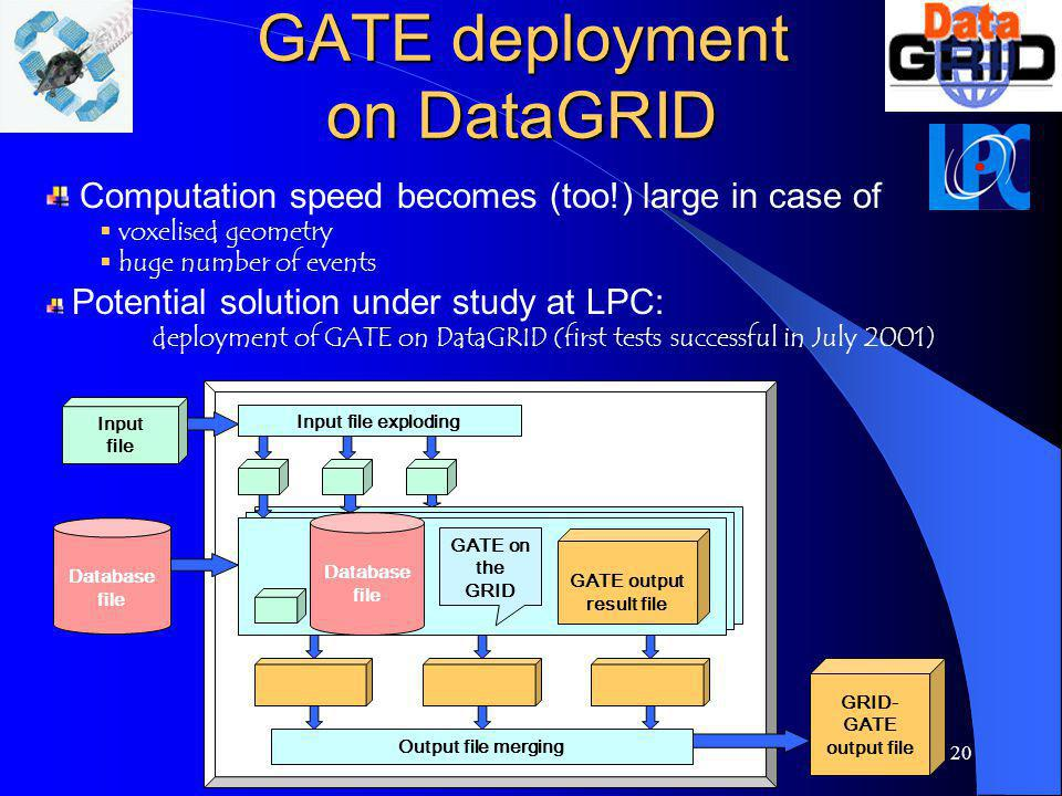 GATE deployment on DataGRID