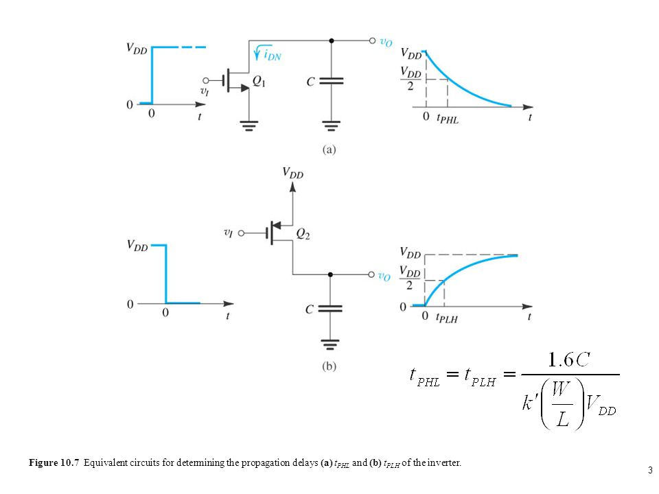 sedr42021_1007a.jpg Figure 10.7 Equivalent circuits for determining the propagation delays (a) tPHL and (b) tPLH of the inverter.