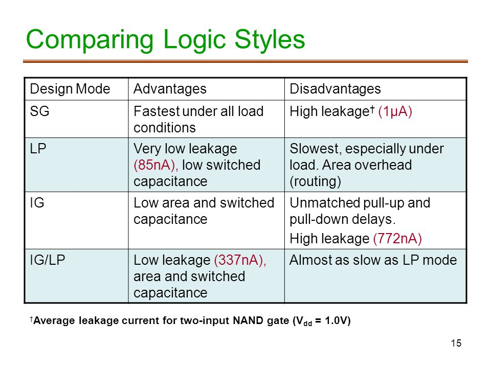 Comparing Logic Styles