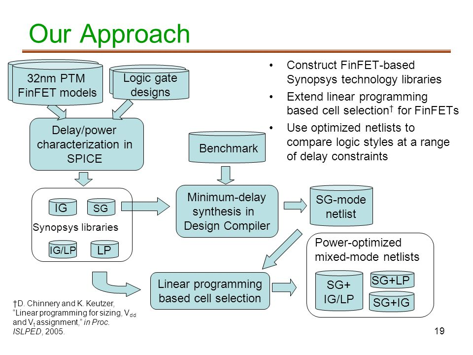 Our Approach Construct FinFET-based Synopsys technology libraries