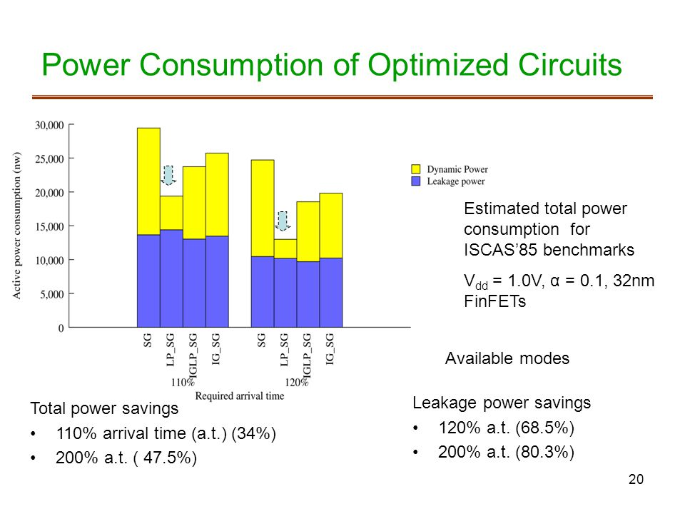 Power Consumption of Optimized Circuits