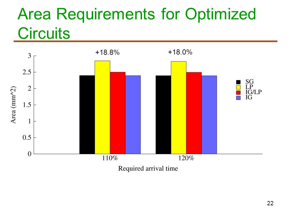 Area Requirements for Optimized Circuits