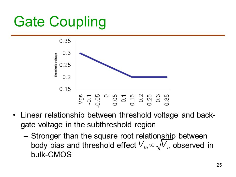 Gate Coupling Linear relationship between threshold voltage and back-gate voltage in the subthreshold region.