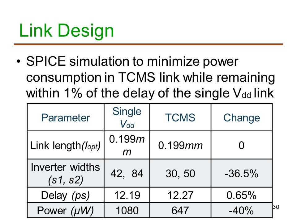 Link Design SPICE simulation to minimize power consumption in TCMS link while remaining within 1% of the delay of the single Vdd link.