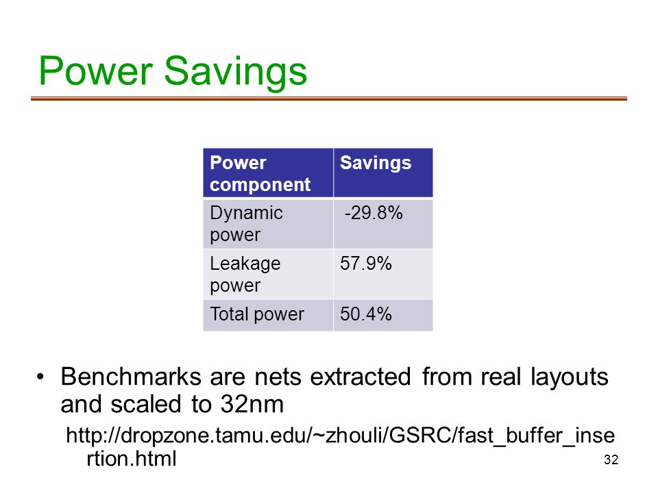 Power Savings Power component. Savings. Dynamic power % Leakage power. 57.9% Total power.