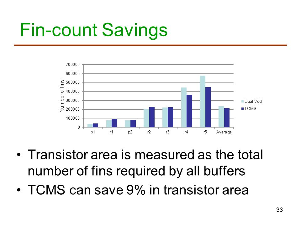 Fin-count Savings Transistor area is measured as the total number of fins required by all buffers. TCMS can save 9% in transistor area.