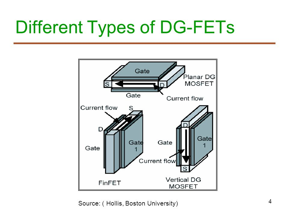 Different Types of DG-FETs