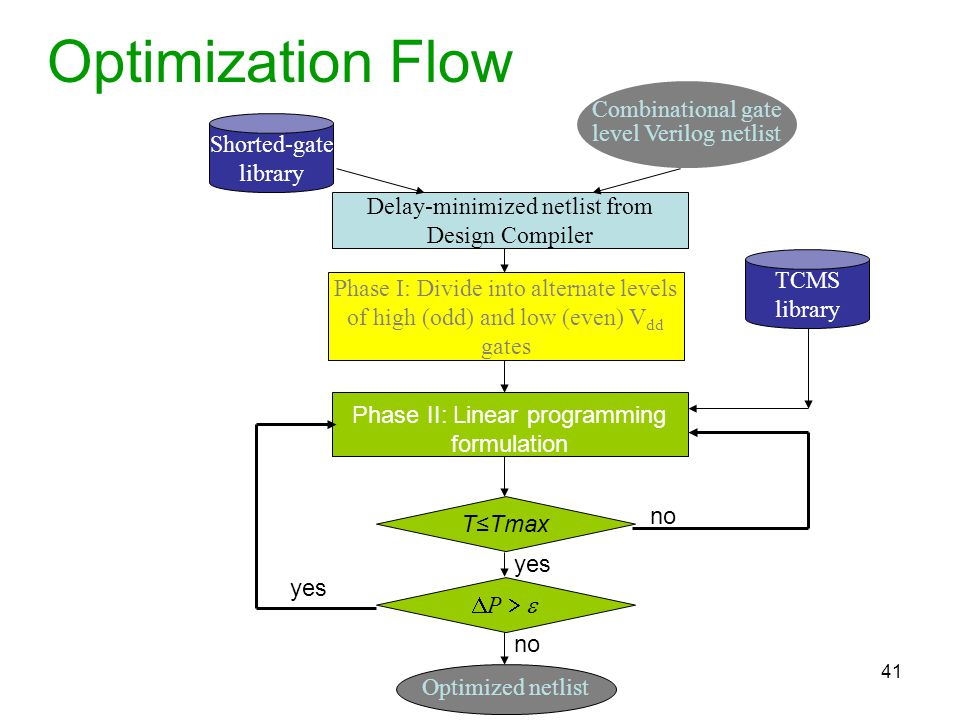 Optimization Flow Combinational gate level Verilog netlist