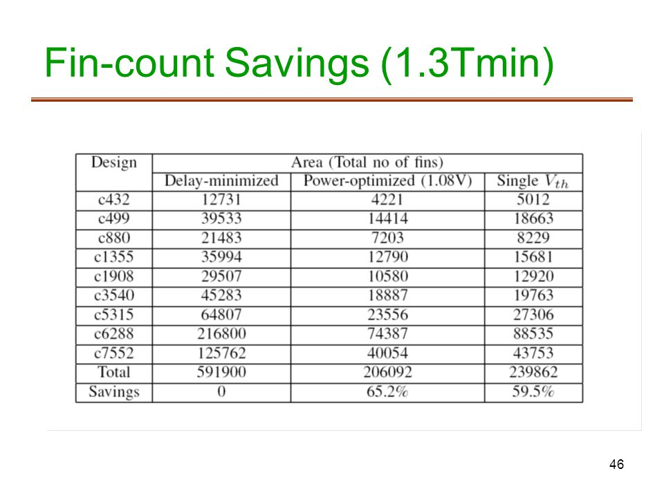 Fin-count Savings (1.3Tmin)