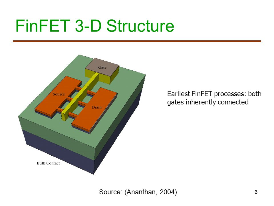 FinFET 3-D Structure Earliest FinFET processes: both gates inherently connected.