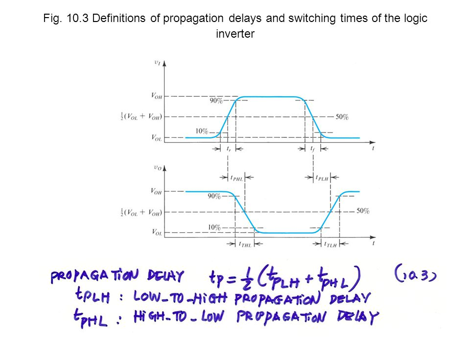 Fig. 10.3 Definitions of propagation delays and switching times of the logic inverter
