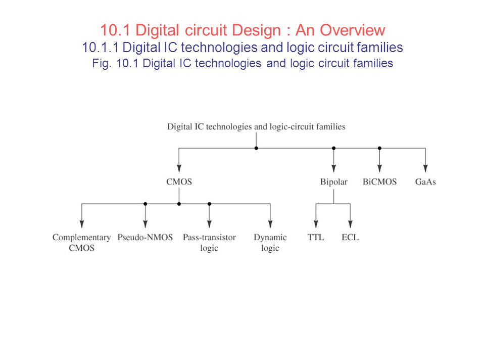 10. 1 Digital circuit Design : An Overview 10. 1
