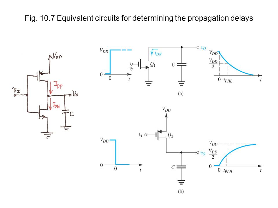 Fig. 10.7 Equivalent circuits for determining the propagation delays