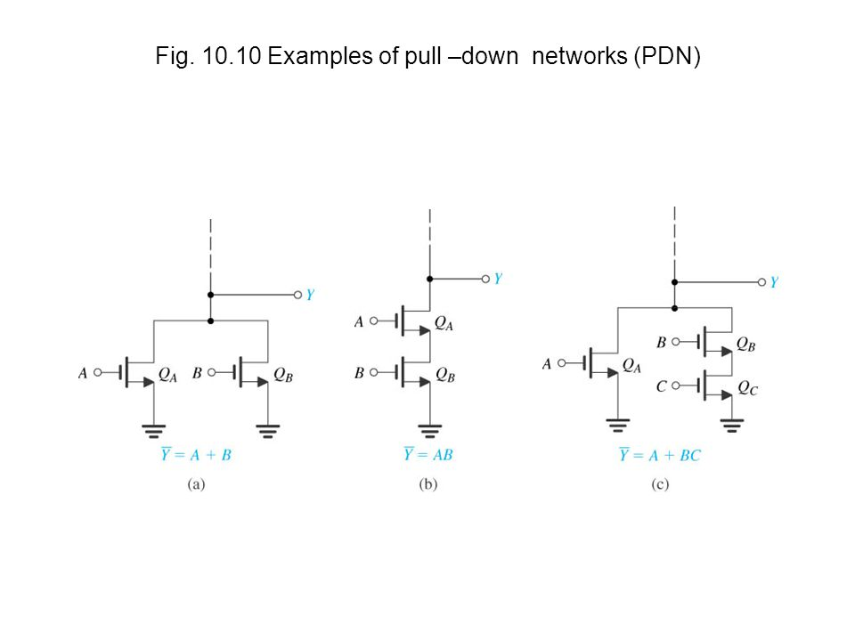 Fig Examples of pull –down networks (PDN)