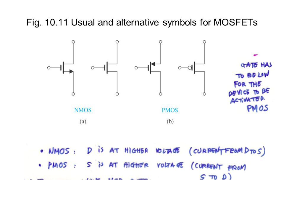 Fig. 10.11 Usual and alternative symbols for MOSFETs