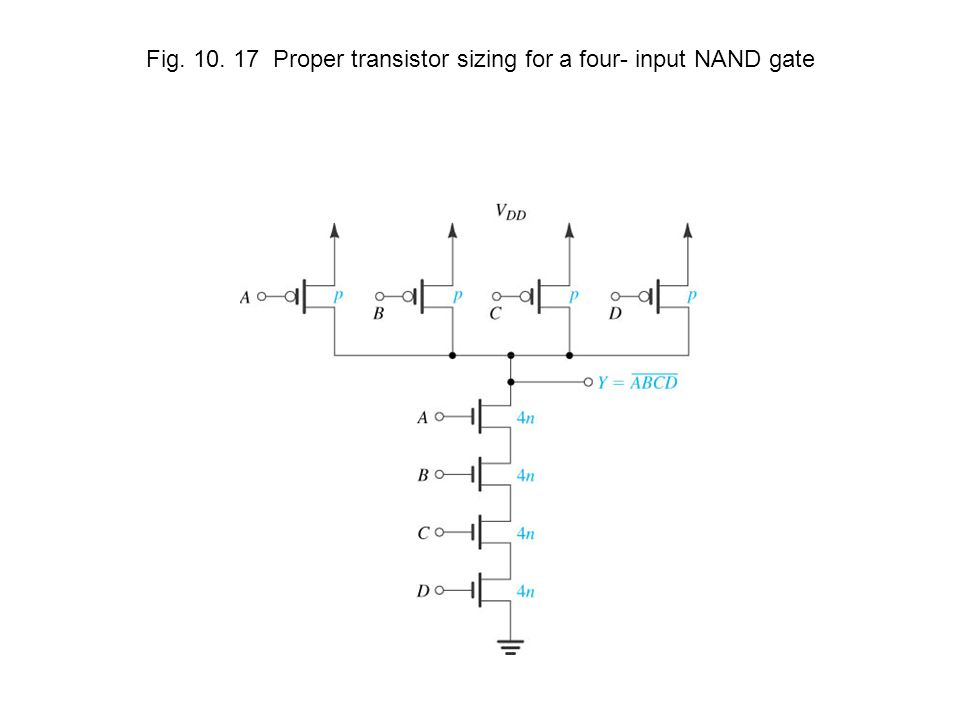 Fig. 10. 17 Proper transistor sizing for a four- input NAND gate