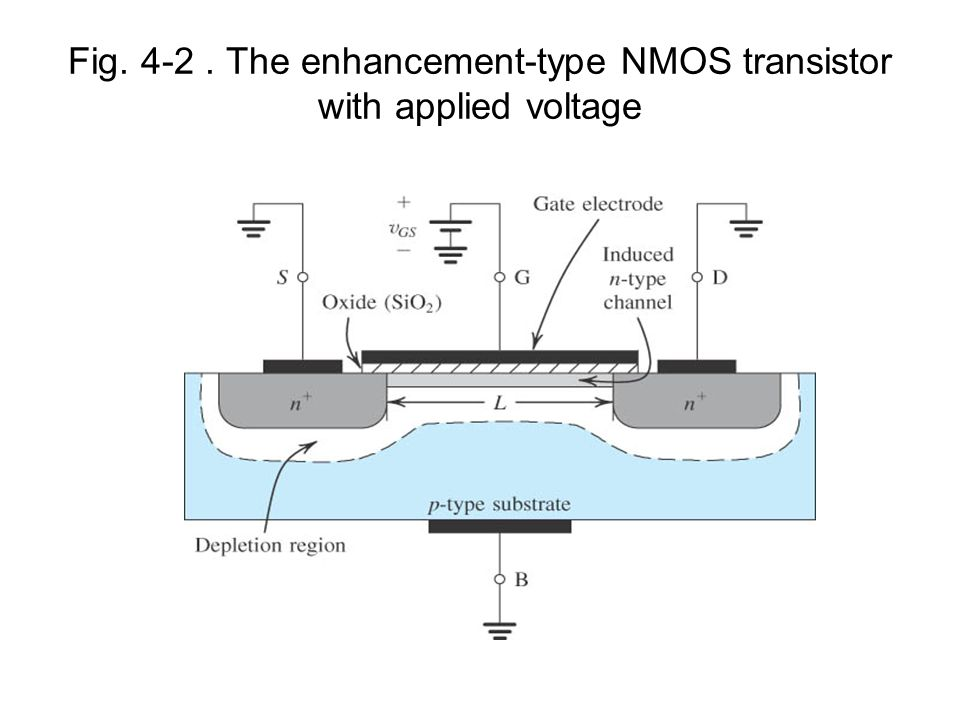 Fig The enhancement-type NMOS transistor with applied voltage