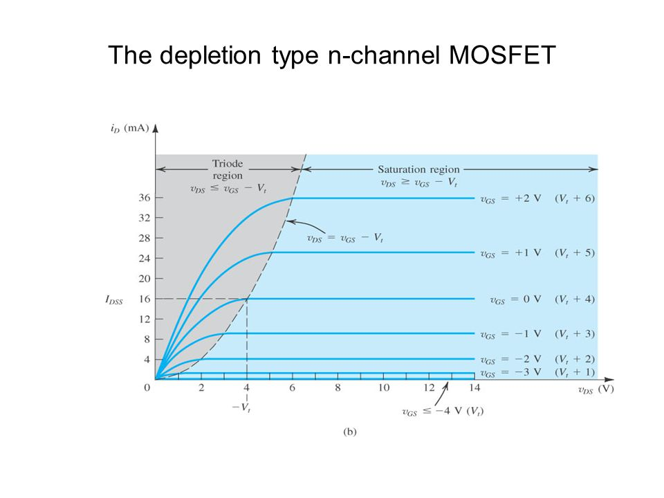 The depletion type n-channel MOSFET