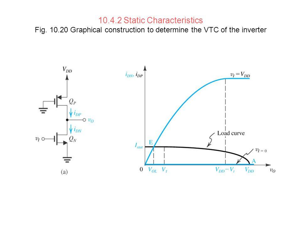 10. 4. 2 Static Characteristics Fig. 10
