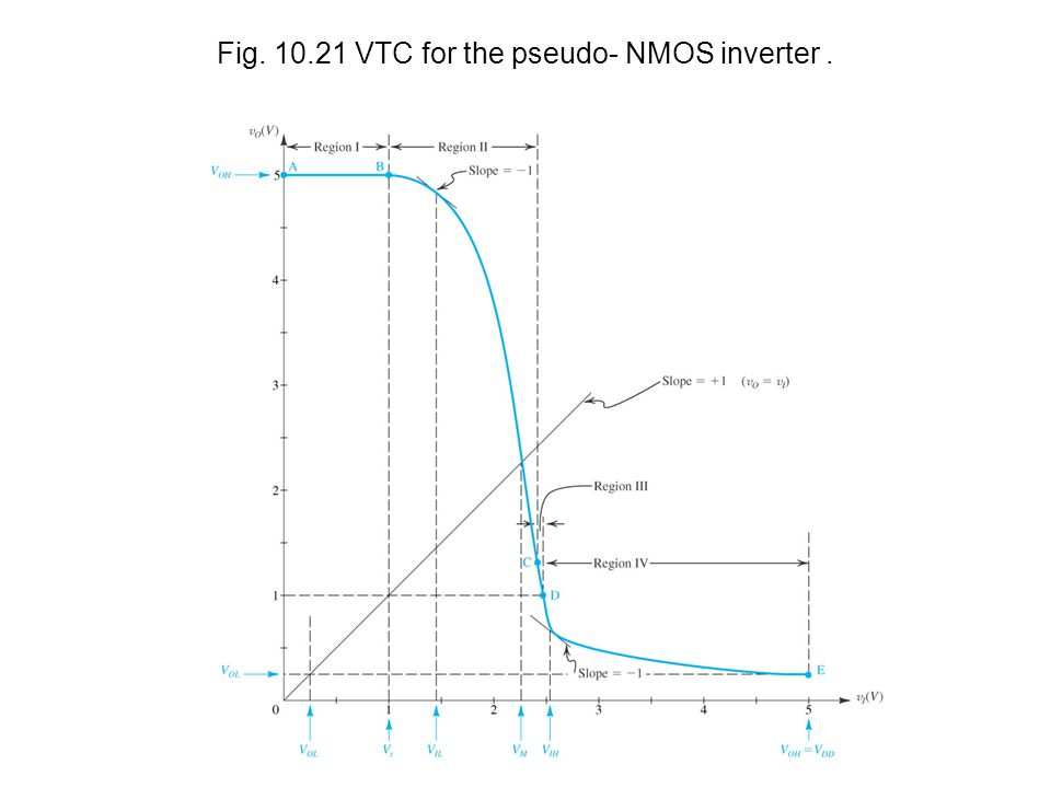 Fig VTC for the pseudo- NMOS inverter .