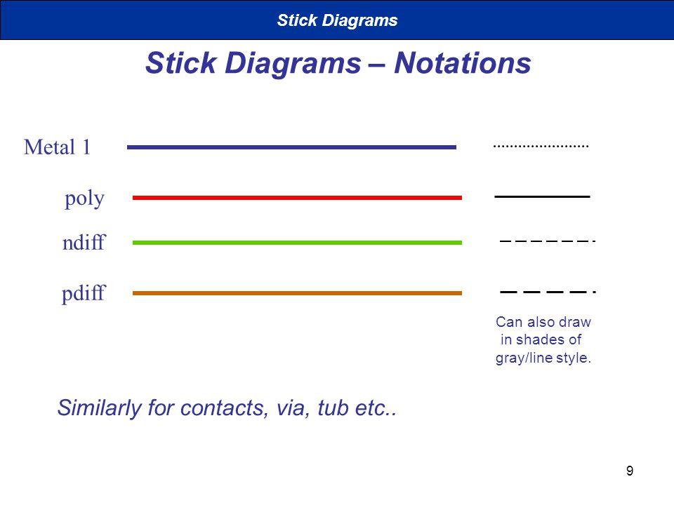 Stick Diagrams – Notations