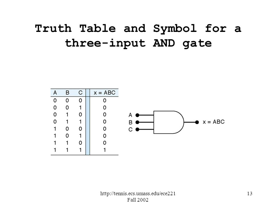 Truth Table and Symbol for a three-input AND gate