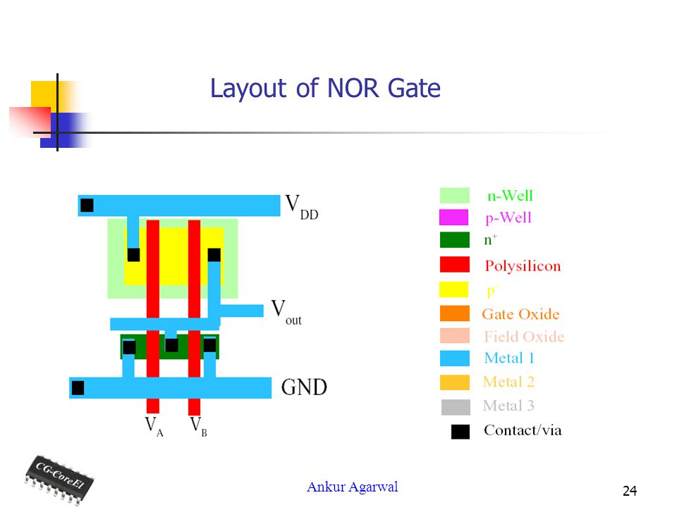 Layout of NOR Gate