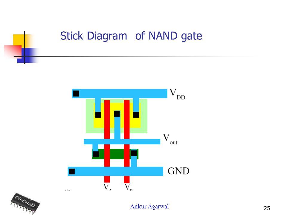 Stick Diagram of NAND gate