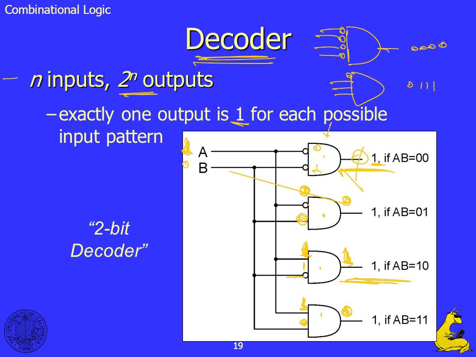 Decoder n inputs, 2n outputs