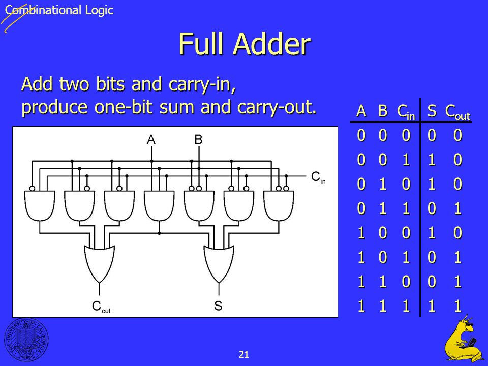 Combinational Logic Full Adder. Add two bits and carry-in, produce one-bit sum and carry-out. A. B.