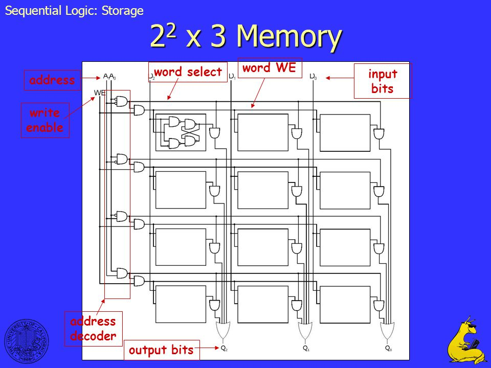22 x 3 Memory Sequential Logic: Storage word WE word select input bits