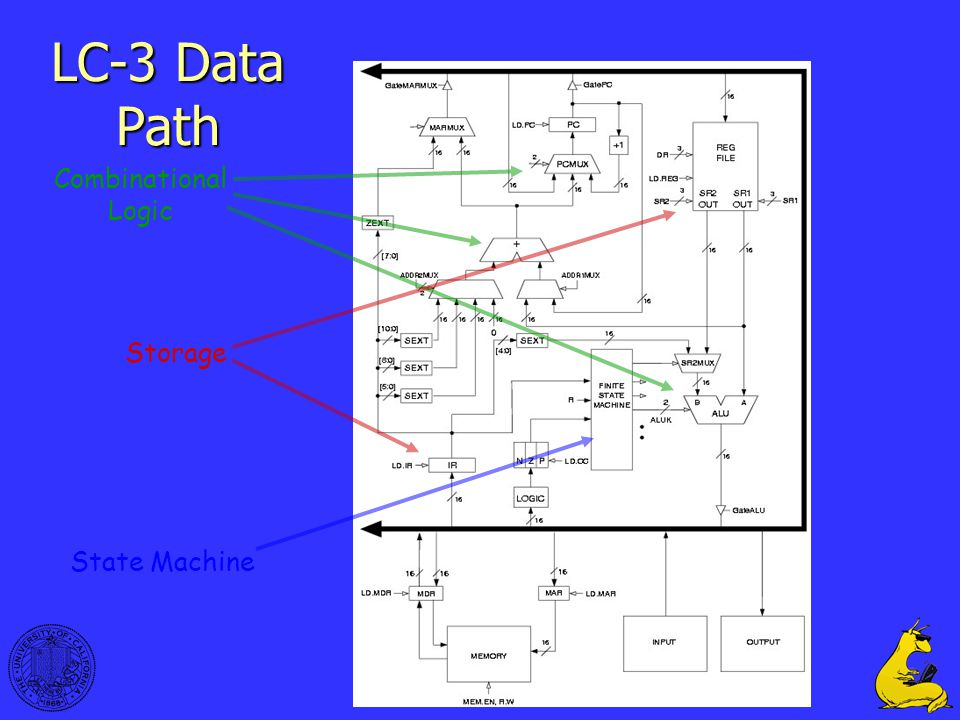 LC-3 Data Path Combinational Logic Storage State Machine 33