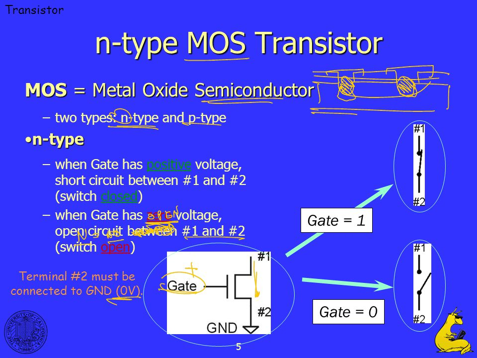 n-type MOS Transistor MOS = Metal Oxide Semiconductor n-type Gate = 1