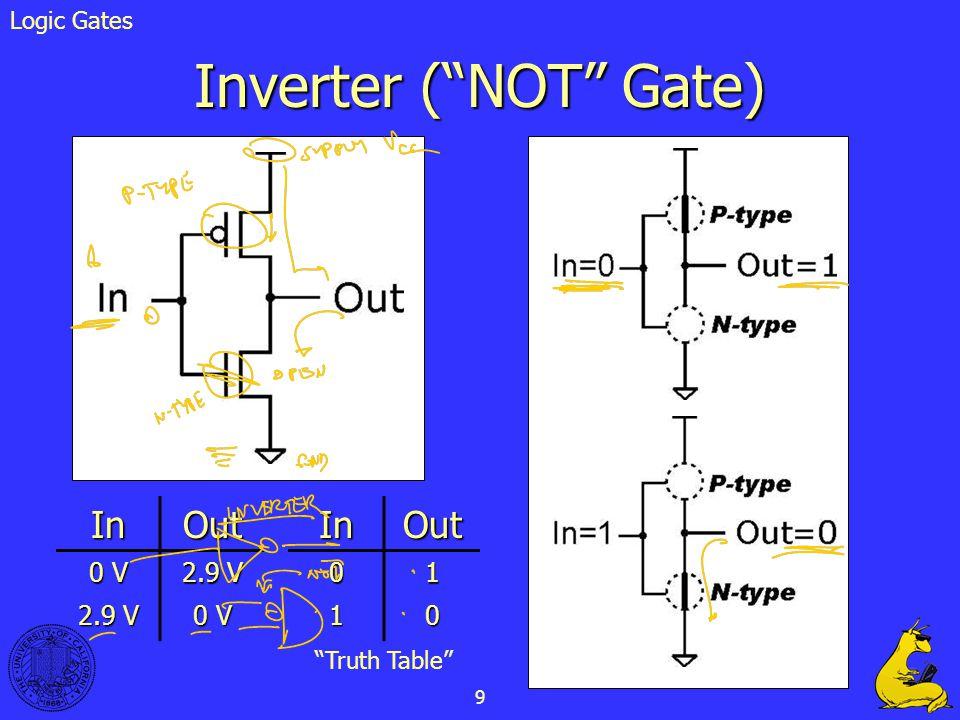 Inverter ( NOT Gate) In Out In Out 0 V 2.9 V 1 Logic Gates