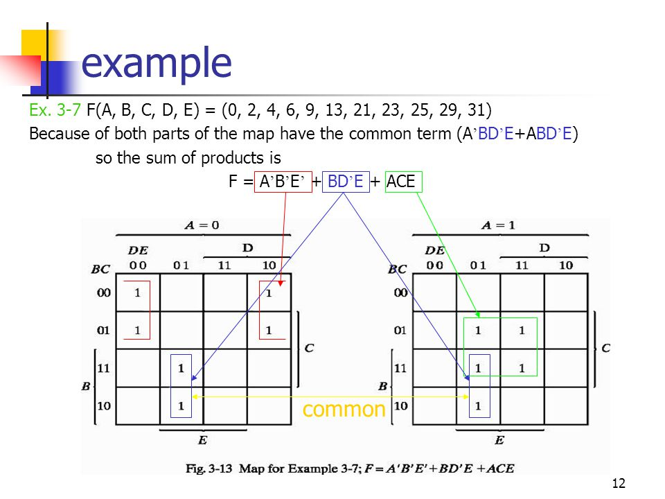 example Ex. 3-7 F(A, B, C, D, E) = (0, 2, 4, 6, 9, 13, 21, 23, 25, 29, 31) Because of both parts of the map have the common term (A'BD'E+ABD'E)