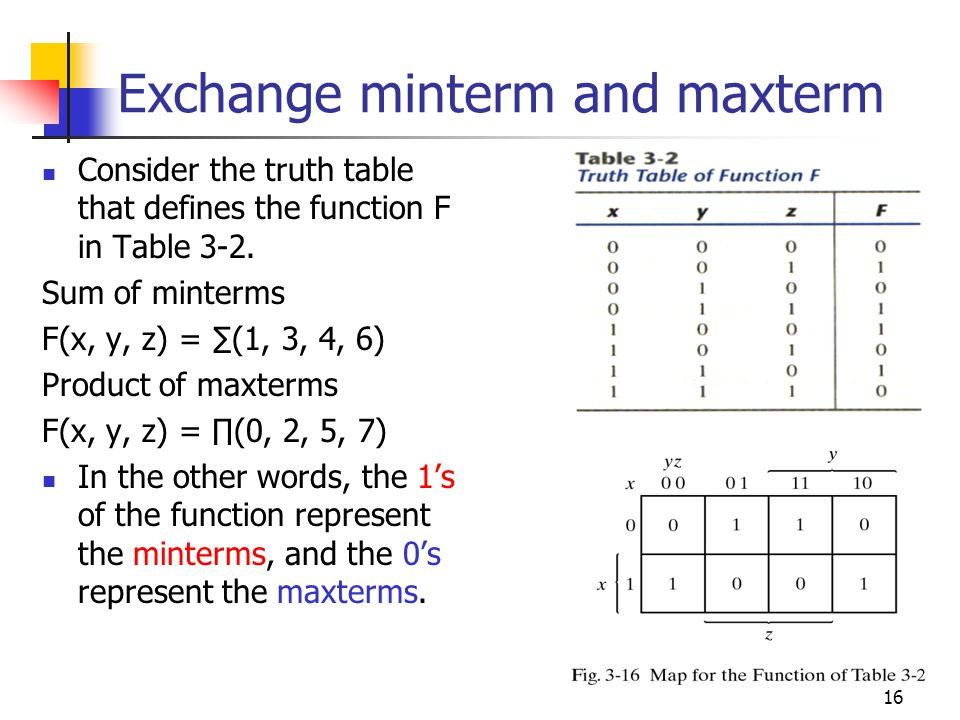 Exchange minterm and maxterm