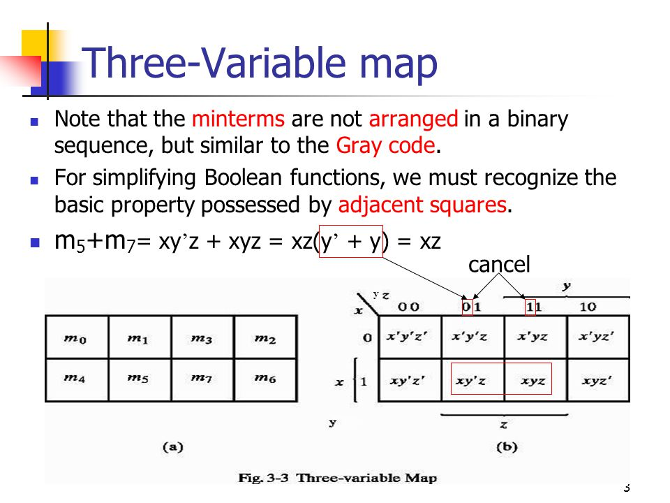 Three-Variable map m5+m7= xy'z + xyz = xz(y' + y) = xz